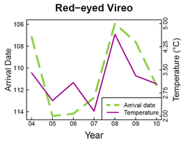 Temperature and Red-eyed Vireo arrival date by year